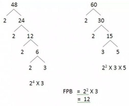 Carilah FPB dari bilangan 48 dan 60