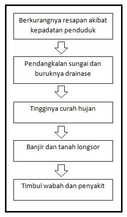 peta konsep kejadian